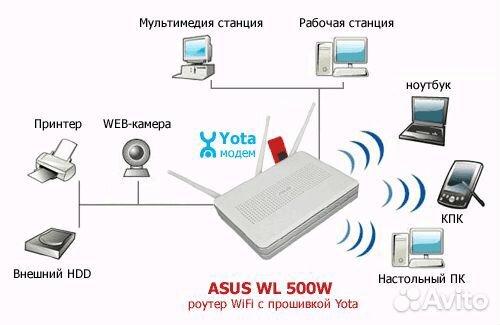 Как создать сеть дома через роутер